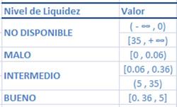 Nivel de Liquidez
