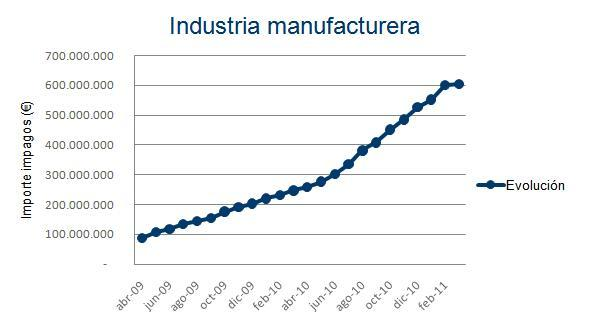 Industria manufacturera